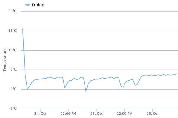 Temperature Sensor Graph 1