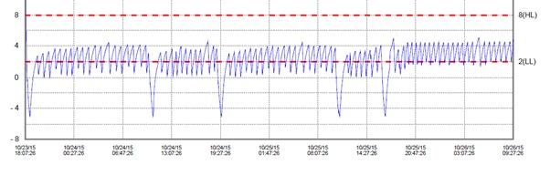 Temperature Sensor Graph 2