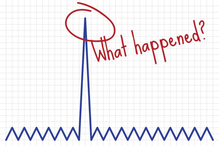Graph spike