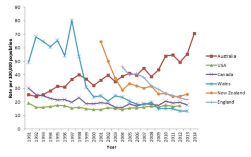Salmonellosis rates across the world
